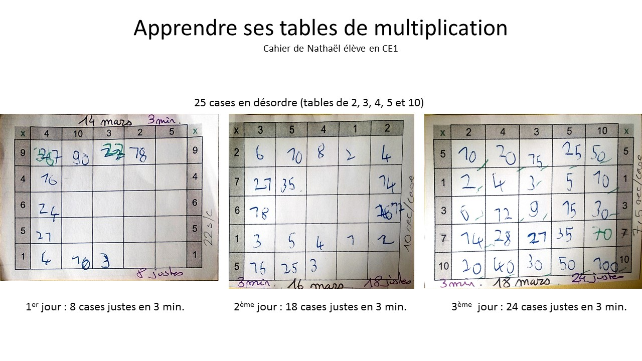 tables multiplication (2)